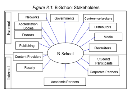 stakeholders education thesis Multi‐dimensional stakeholder analysis: a methodology applied to australian capital city airports a thesis submitted in fulfilment of the requirements.